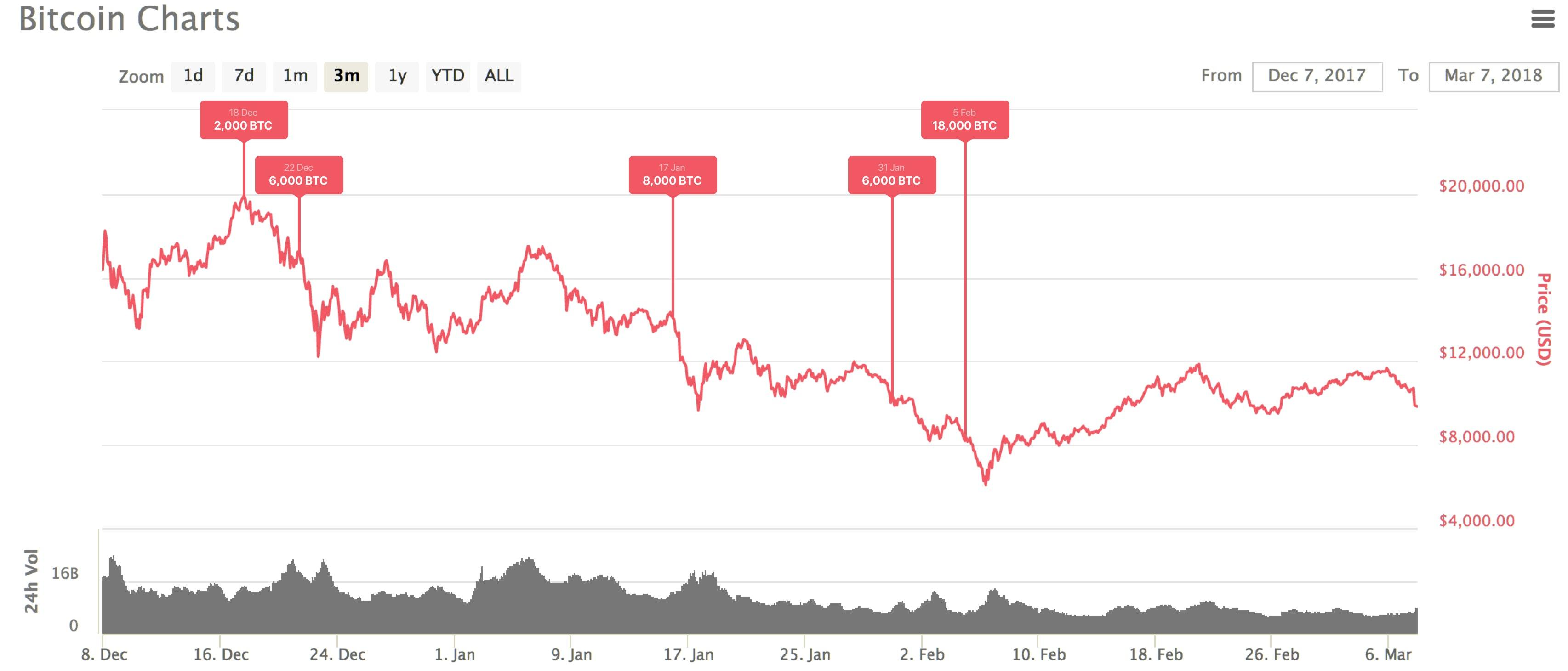bitcoin tanfolyam vásárlása visszafizetési bináris opciók