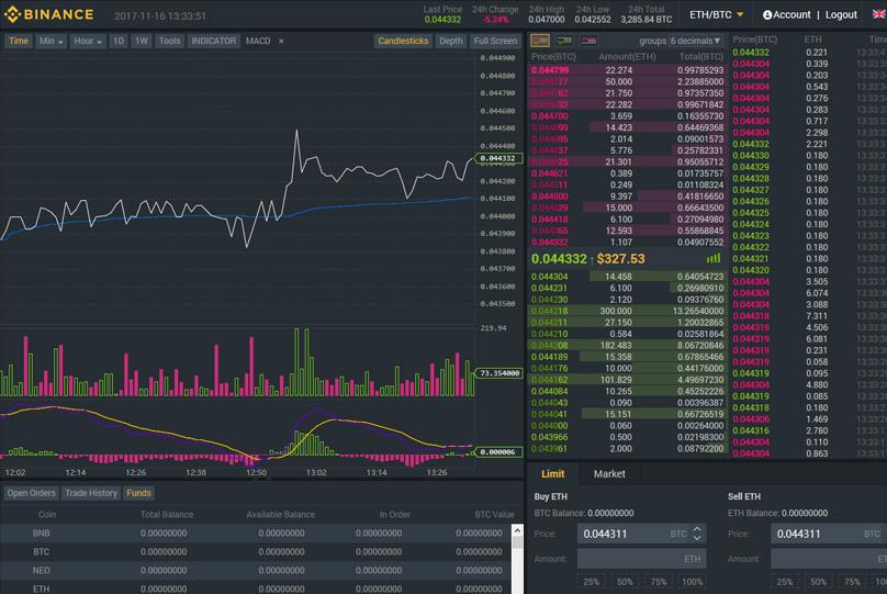 jelenlegi jutalék bitcoin