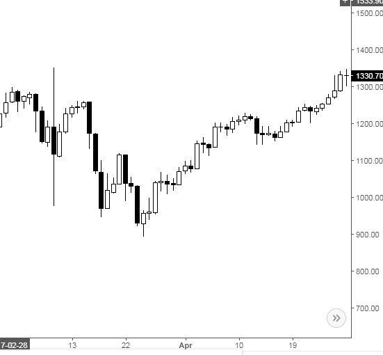 btc piaci közel az idő