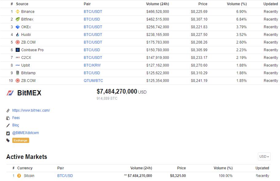 crypto market cap minden idő magas