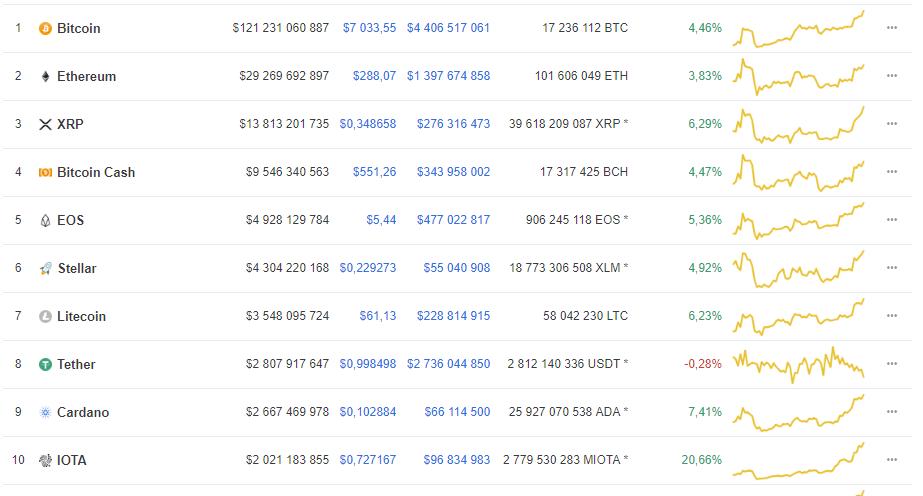 1 bitcoin bennünk