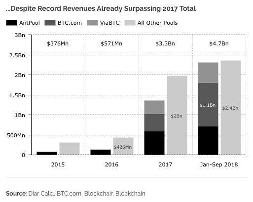 az összes bitcoin bevétel