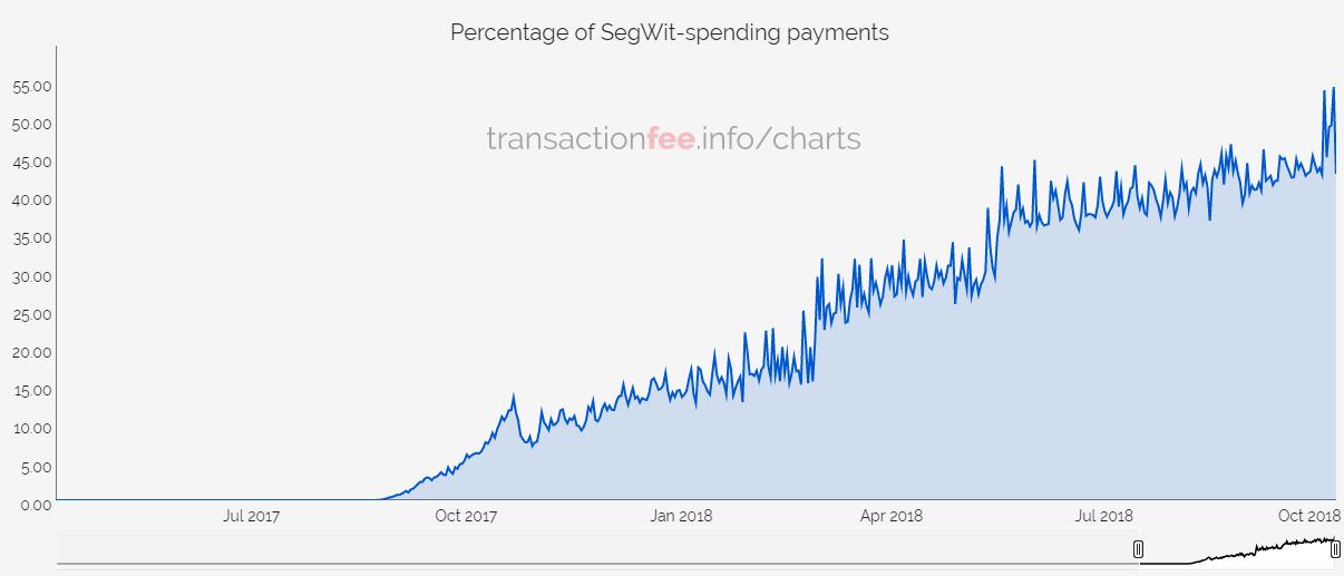 bitcoin fizetések