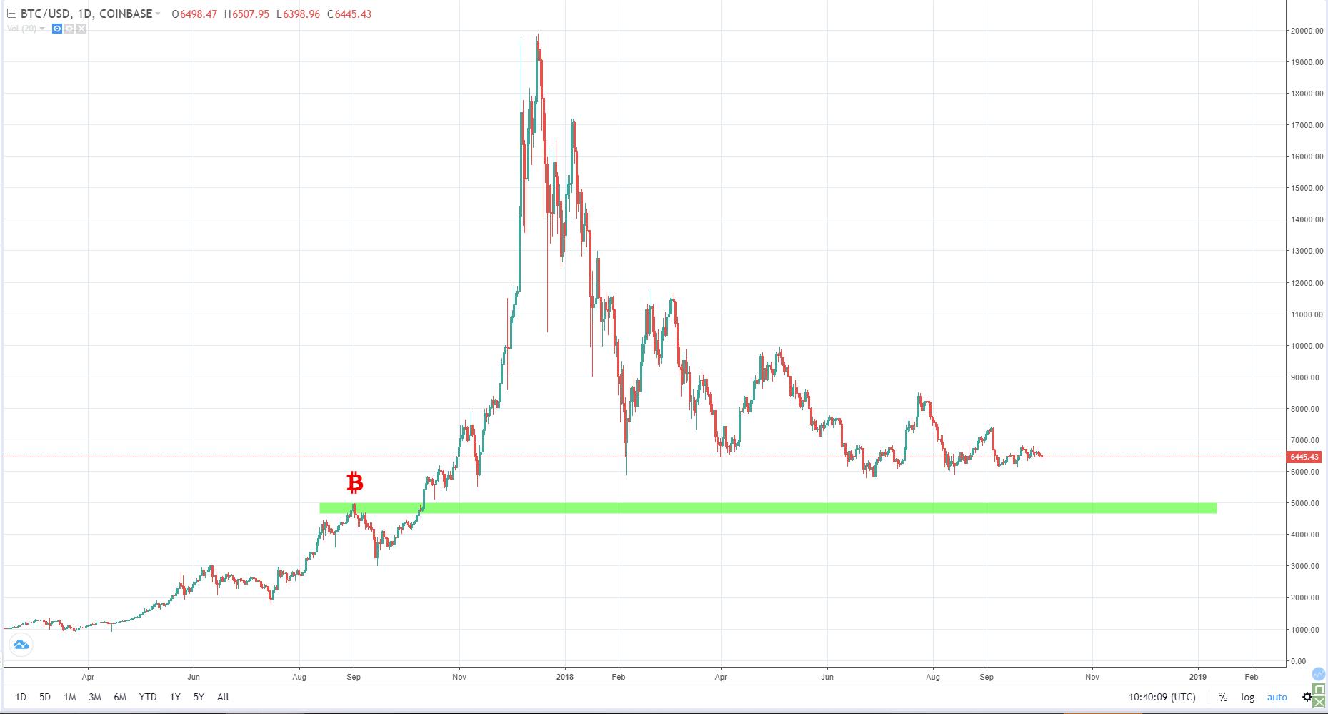 bitcoin piaci érték a megvalósított értékre