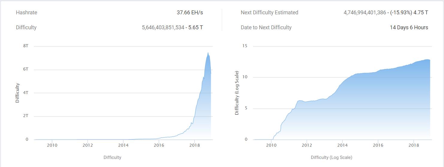bitcoin hálózati nehézségi grafikon)
