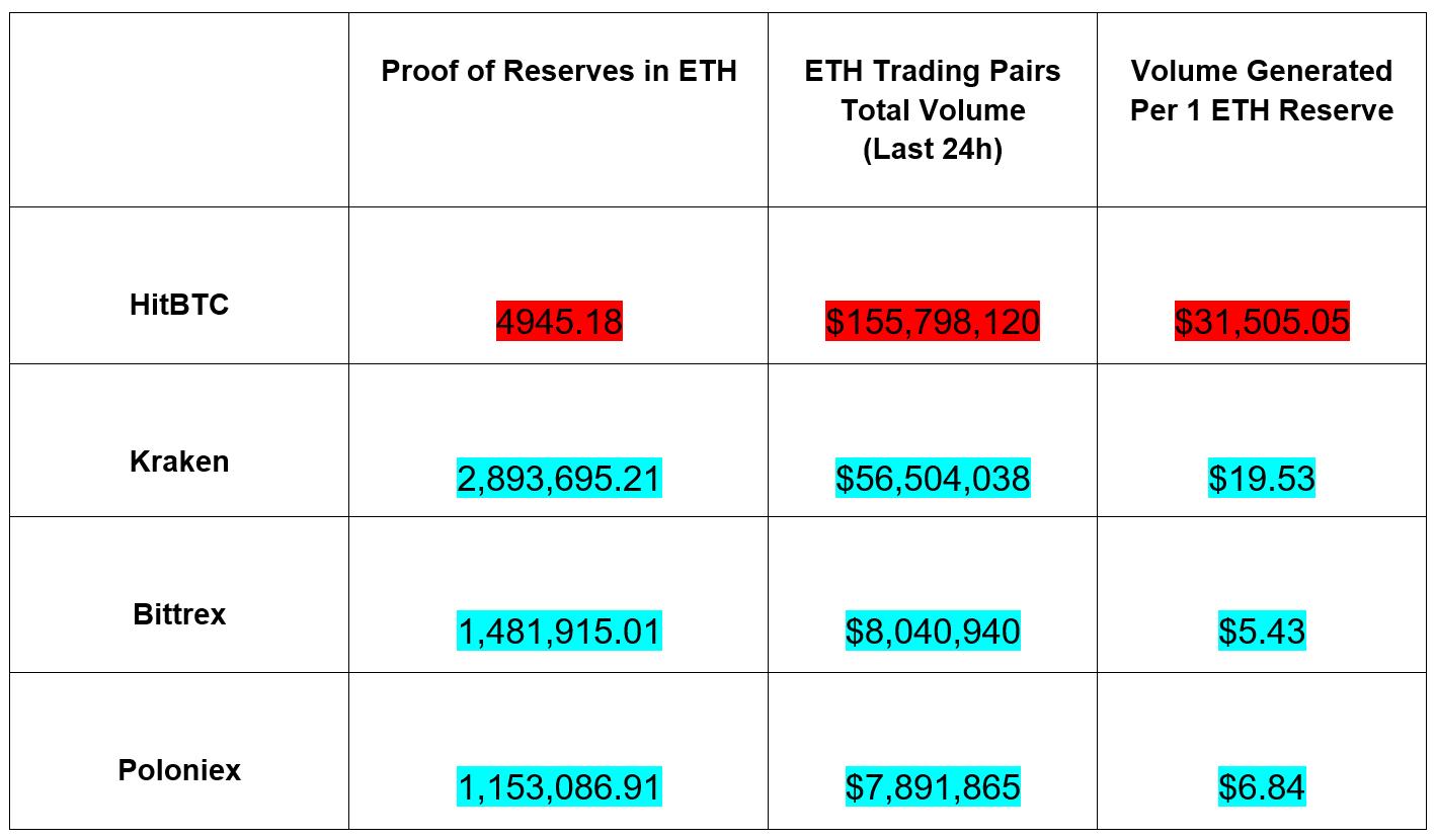 A HitBTC elindítja natív segédprogram tokent - HIT | nevetadokabornak.hu