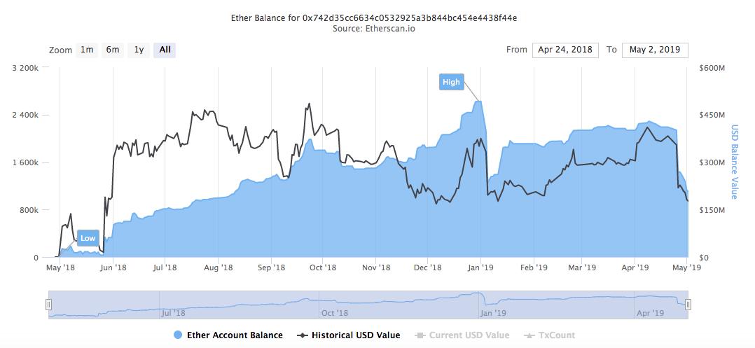 ethereum ára dollárban