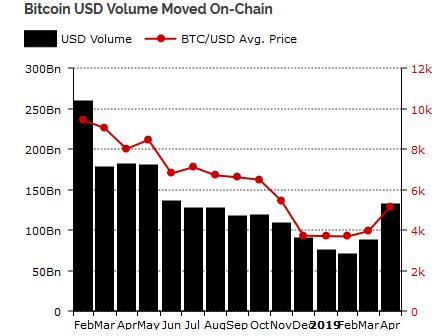 növekvő bitcoinok)