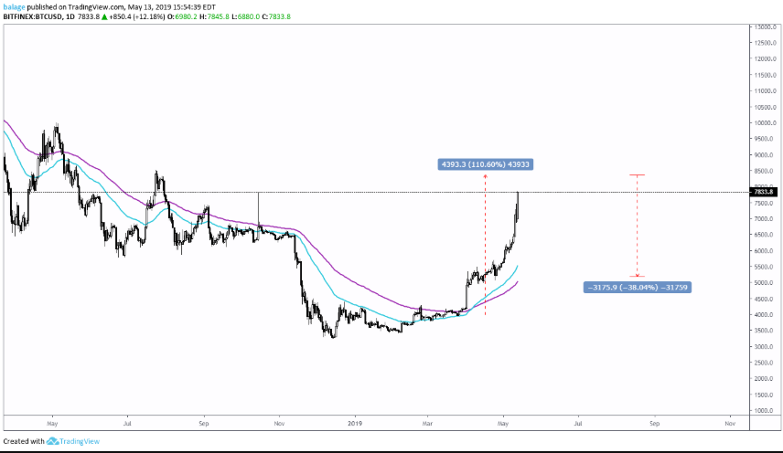 btc valuta bitcoin a zar konverzióhoz