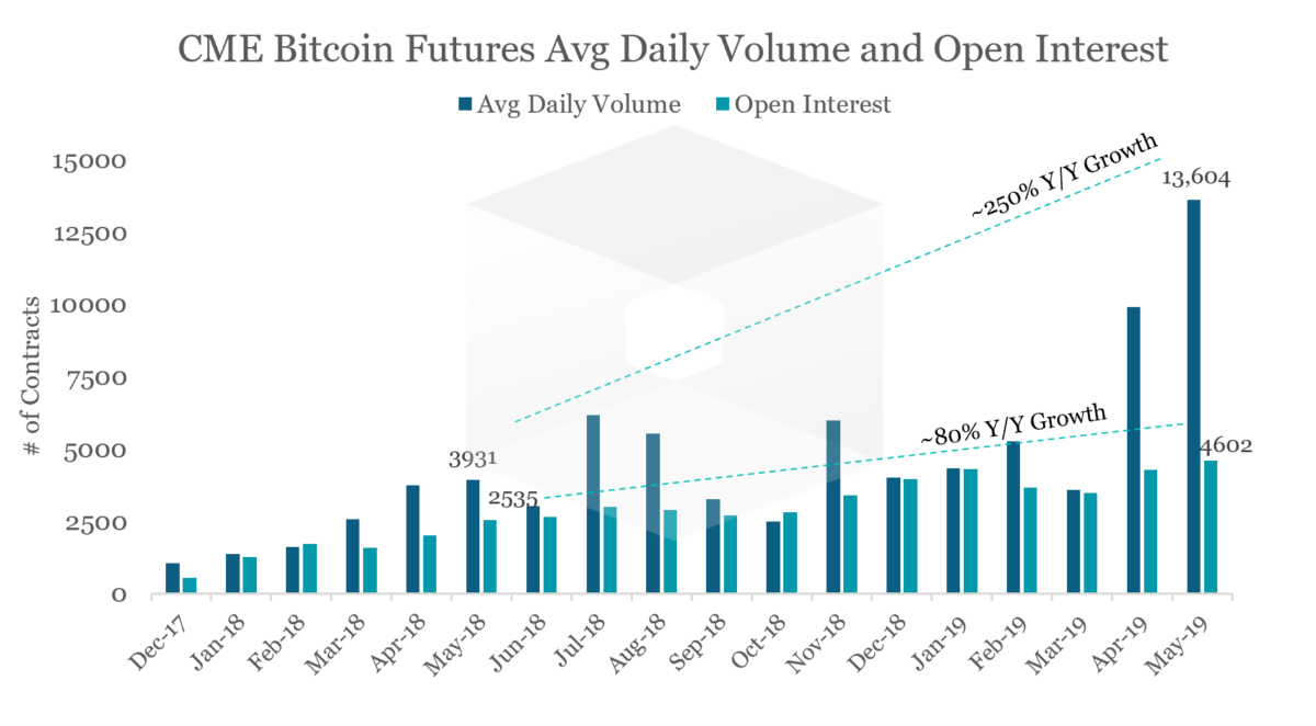 cme bitcoin határidős diagram)