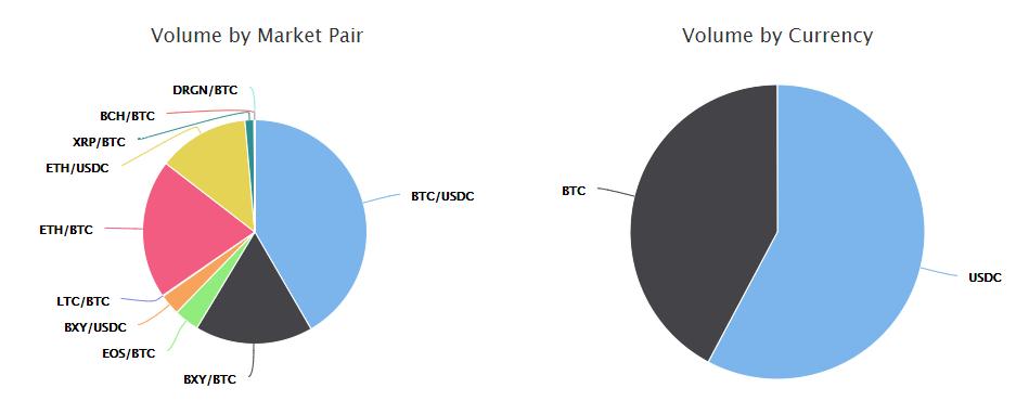Bitcoin opciós tőzsde