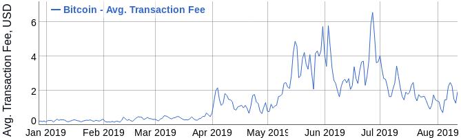 bitcoin jutalékdiagram berendezések bitcoinokhoz