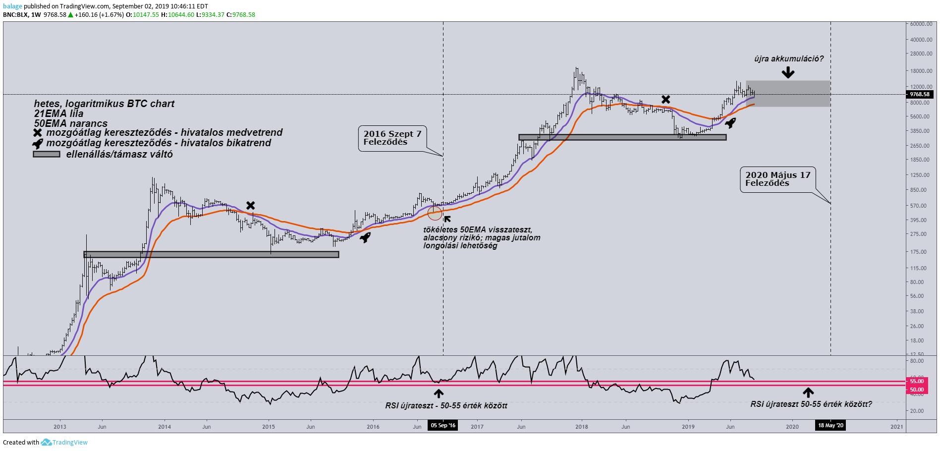 Bloomberg: Azért mehet fel a bitcoin ára, amiért az aranyé is fel fog