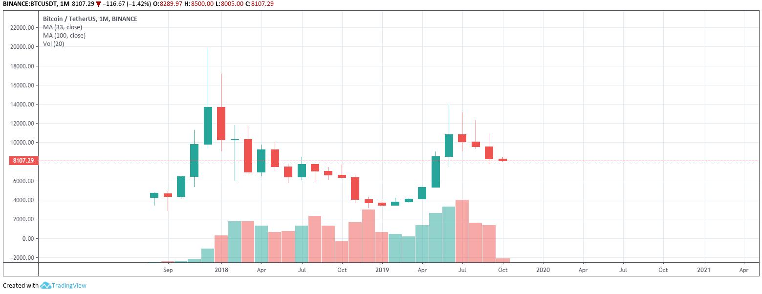 bitcoin árelőrejelzés egy hónapra)