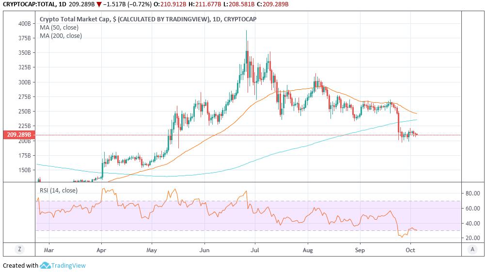 bitcoin market cap grafikonja)