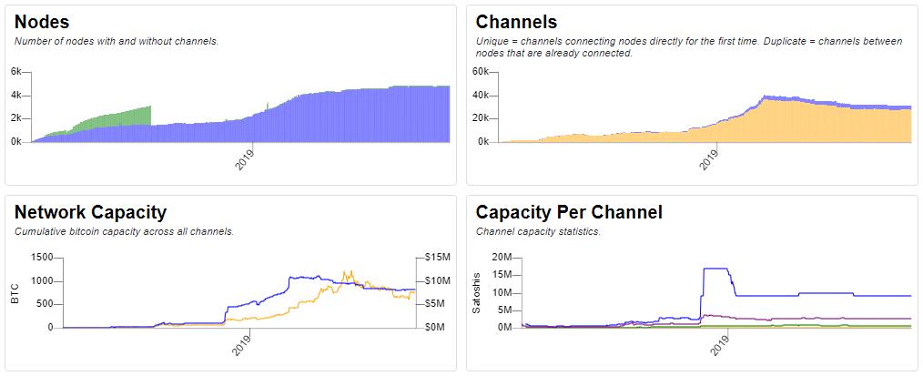 bitcoin csatornák mennyit lehet keresni a freebtcon on
