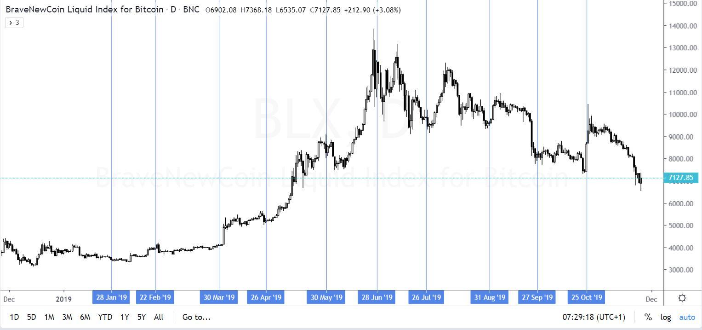 Bitcoin futures, határidős kereskedés alapjai, előnyök, hátrányok