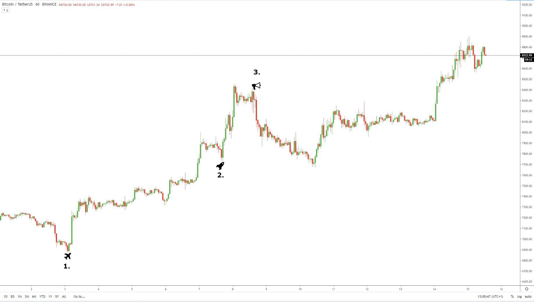 hogyan lehet befektetni a bitcoin freerollokba)