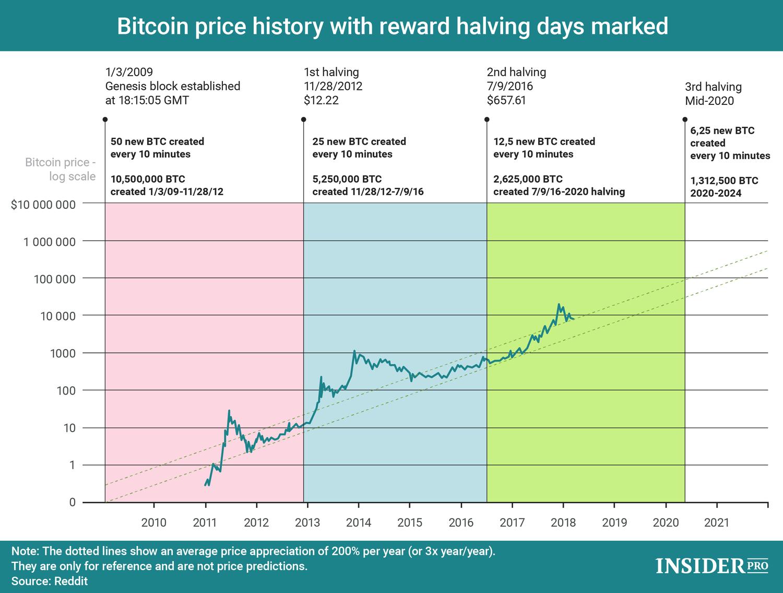mennyi bitcoin kerül át