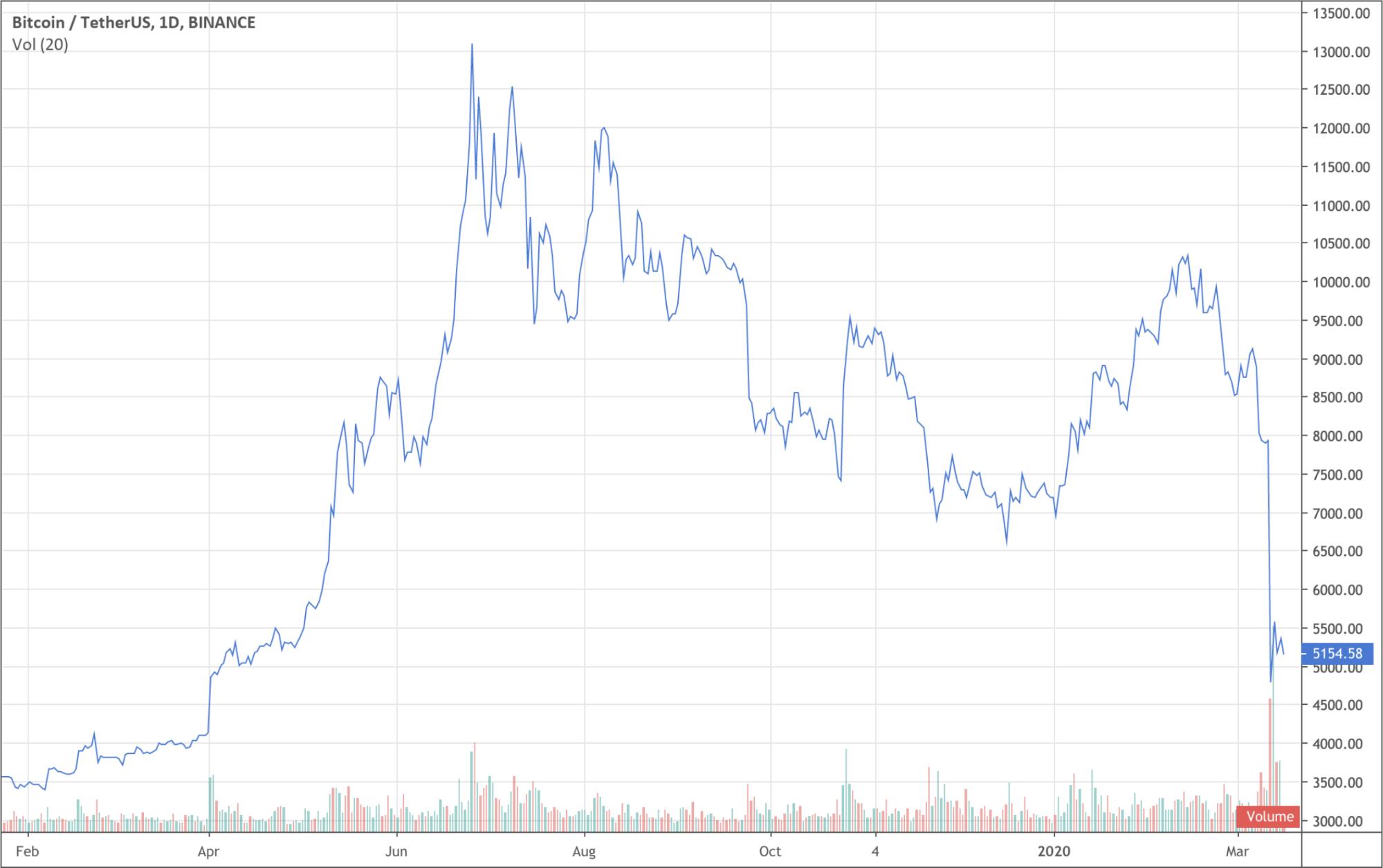 bitcoin félelem kapzsiság