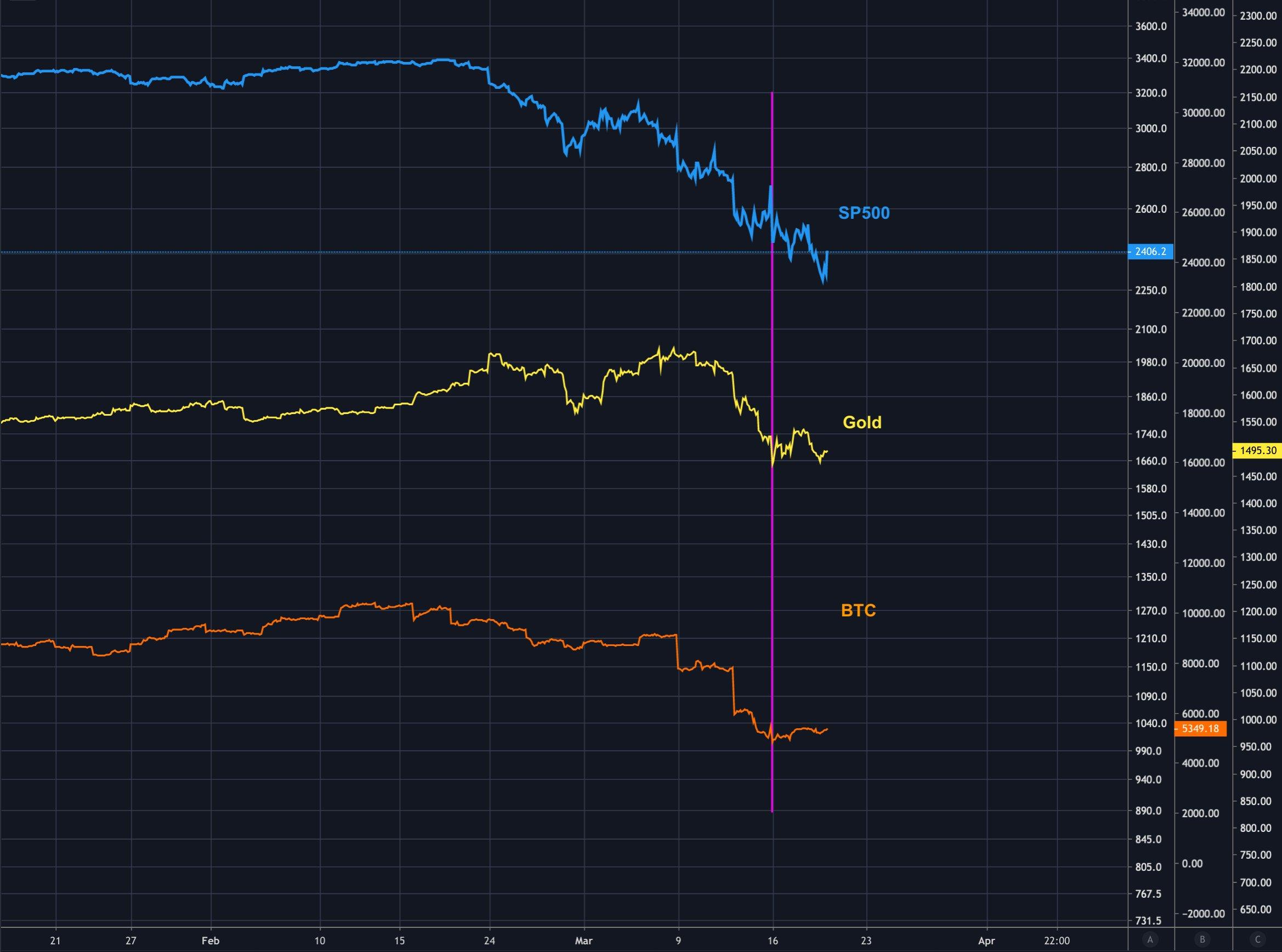 bitcoin kereskedési jelek