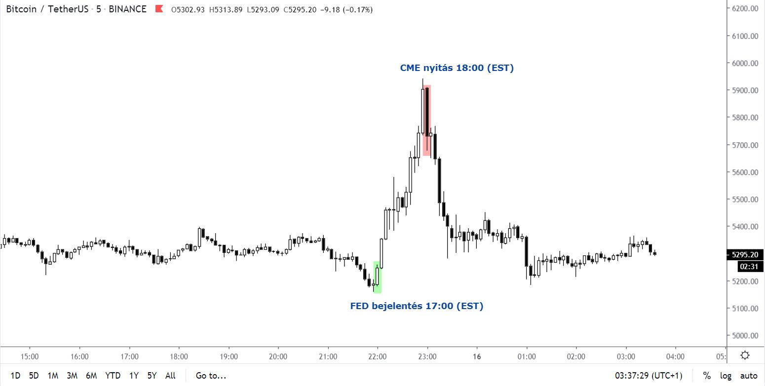 bitcoin a cme kereskedésére a bitcoin betét túl sokáig tart