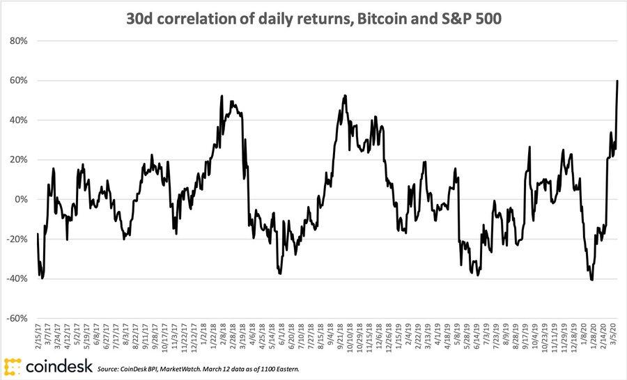 bitcoin piaci mutatók)