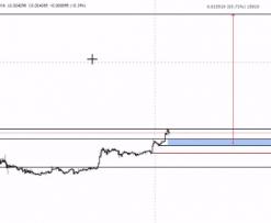 bitcoin arány a kezdetektől fogva