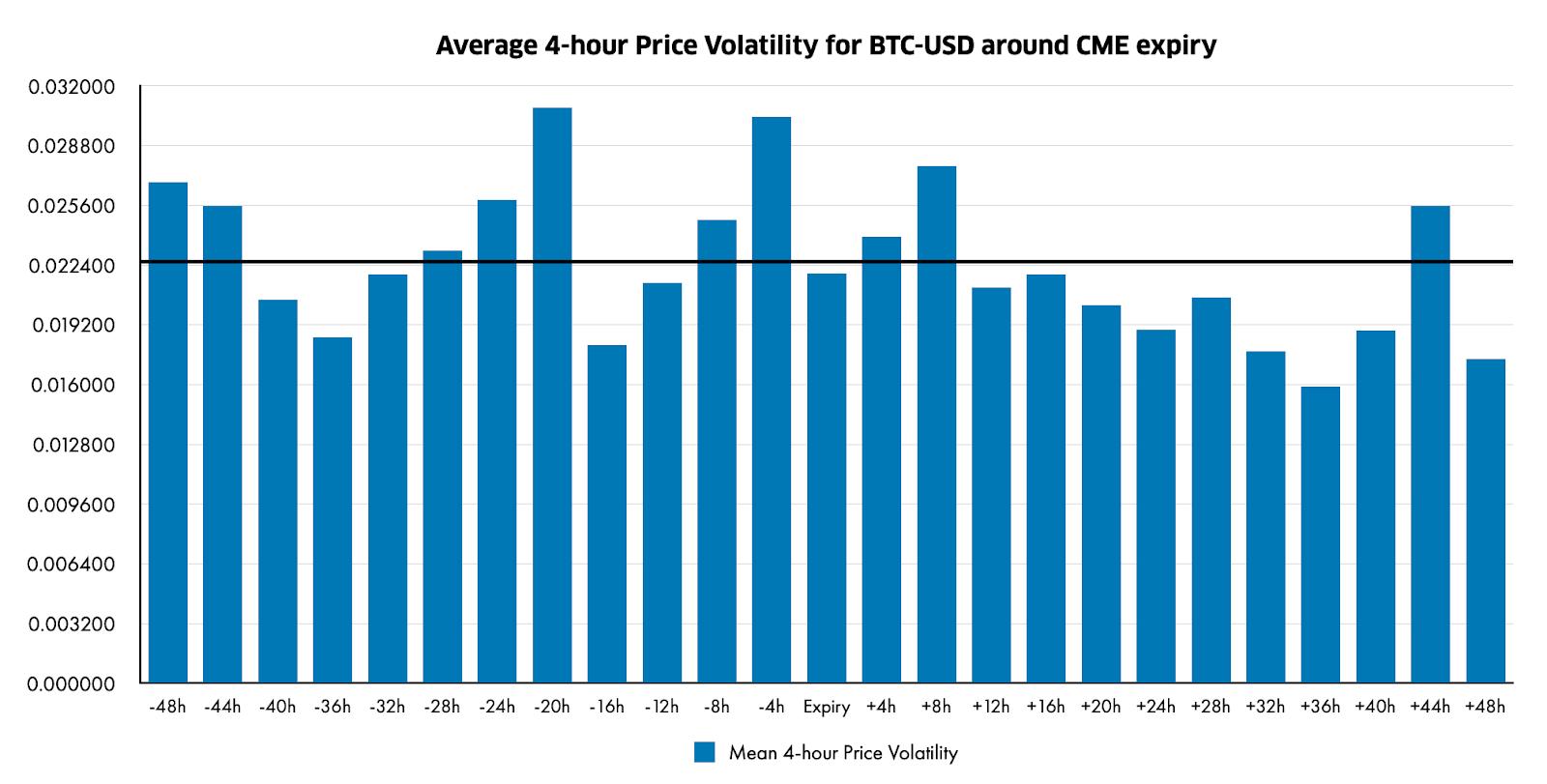 bitcoin cme határidős lejárati idő
