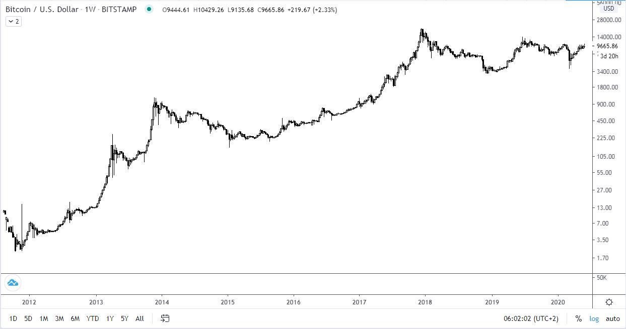bitcoin elveszti a piaci részesedést