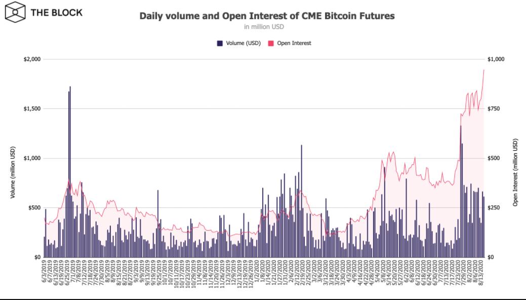 Hogyan lehet a Bitcoin határidős kereskedése feltörni a cryptocurrency buborékját