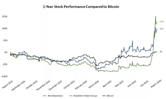 A Bitcoin piac 2019-ben: az év összefoglalója