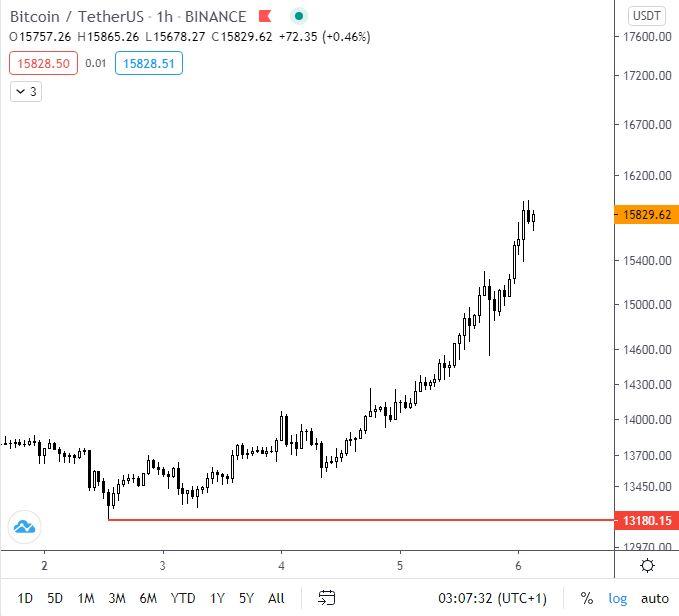 bitcoin kereskedési hétfőn)