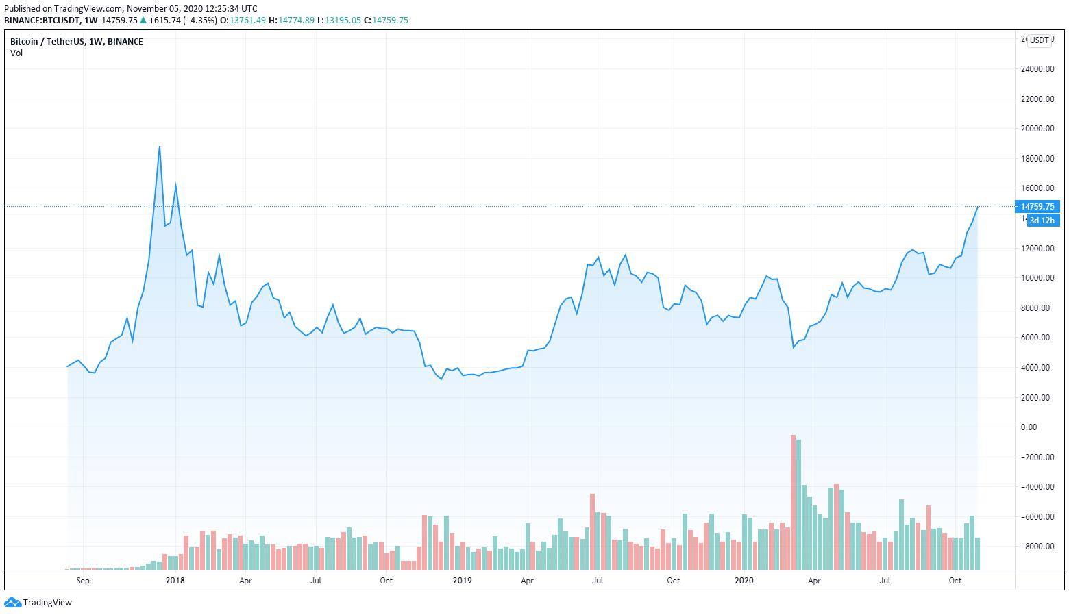 bitcoin dominancia grafikon