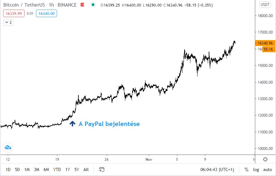 hogyan kell befizetni bitcoint a paypalba)