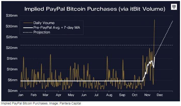 bitcoin promóció)