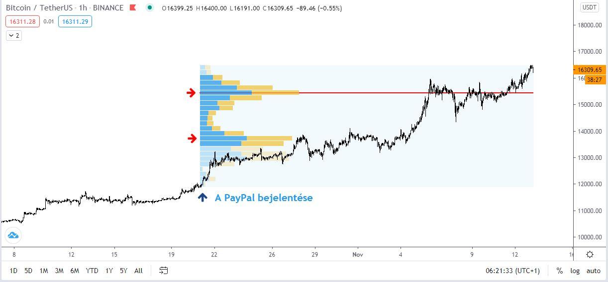 bitcoin alacsony kereskedési volumen