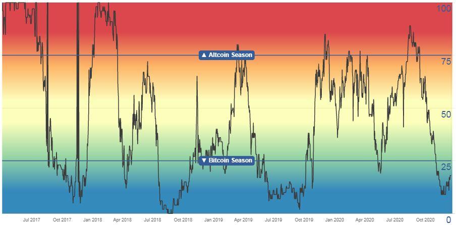 crypto piaci ciklus
