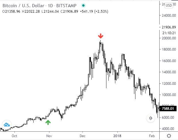 CME bitcoin határidős diagram