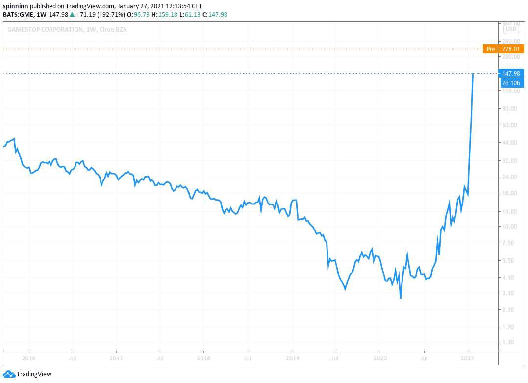 A GME részvényára soha nem látott magasságokba repült.