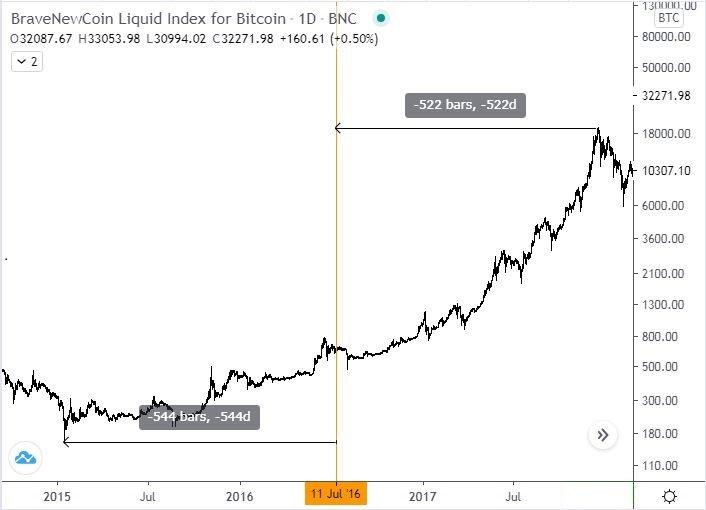 Töltsd le a Bitcoin Core-t