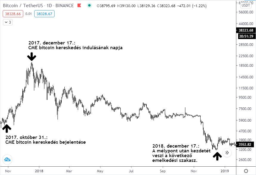 kereskedés bitcoin ethereum