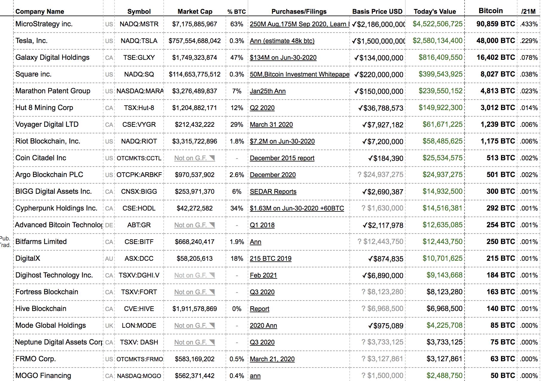 bitcoin piaci szereplők