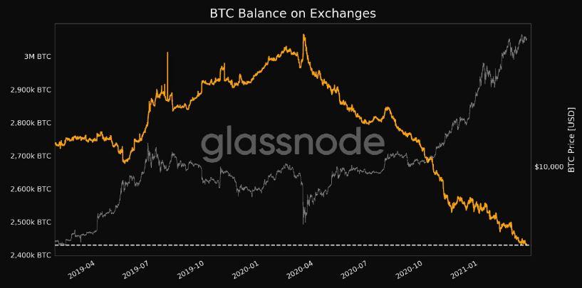 bcn a btc átalakítóhoz bitcoin ringgit malajziában