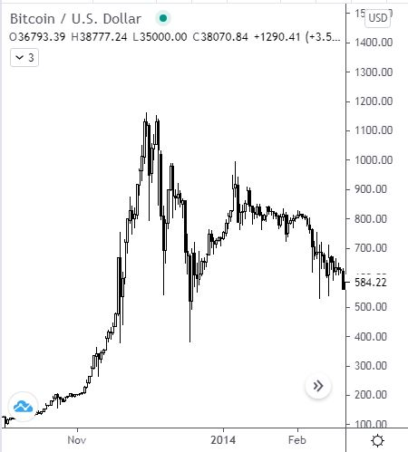 bitcoin jelző
