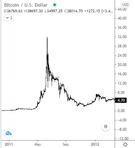 Alapvető figyelmeztető jelző - Bitcoin -