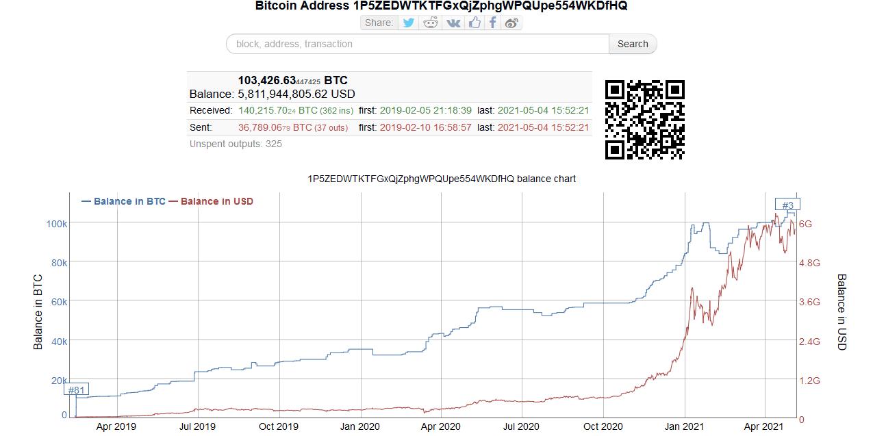 bitcoin elveszti a piaci részesedést)