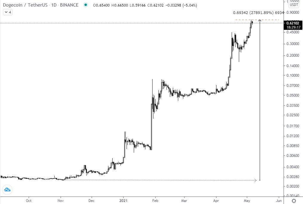 a bitcoin elveszti a piaci részesedést)