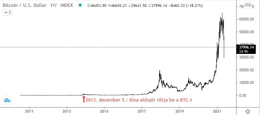 bitcoin kereskedési hétvégén